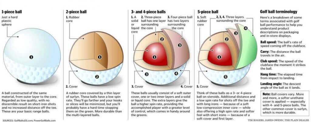 Typical Construction Processes of a Golf Balls
